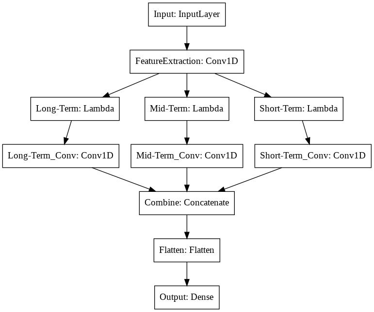 temporal cnn model architecture