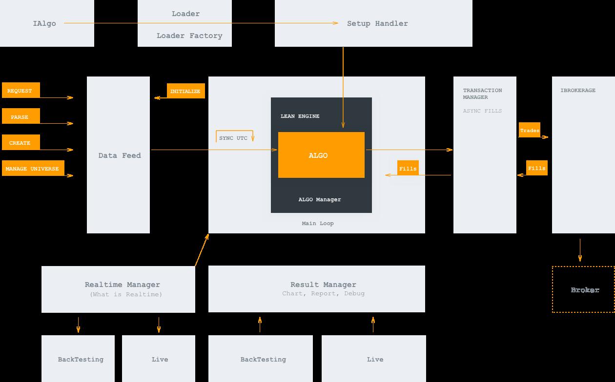 QuantConnect - Lean Algorithmic Trading Engine