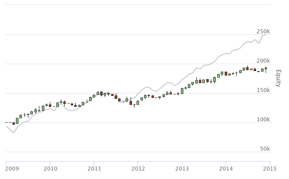 Moving Average Cross in Python by Alexandre Catarino - QuantConnect com