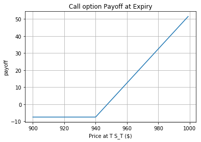 call options payoff